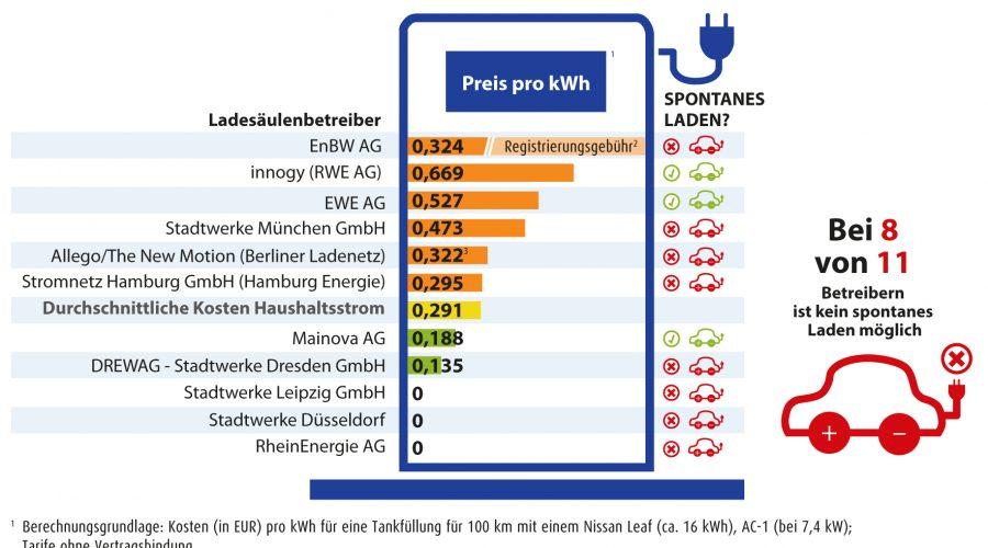 Ladesäulen-Check Deutschland: Stromtankstellen kompliziert und oft teuer